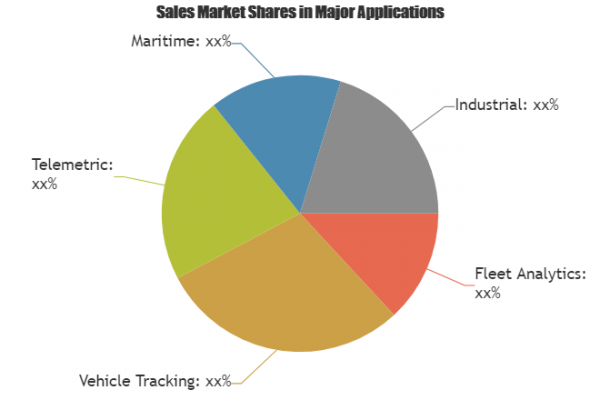 Position Tracking System Market – Major Technology Giants in Buzz Again |Trinetra Technologies, Axestrack & Cisco Systems 2