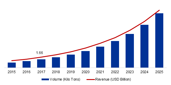 Nanoclay Reinforcement Market Rising Trends, User Demand, Drivers & Restraints, Growth Opportunities, Top Manufacturers and Global Forecast 2019-2025 2