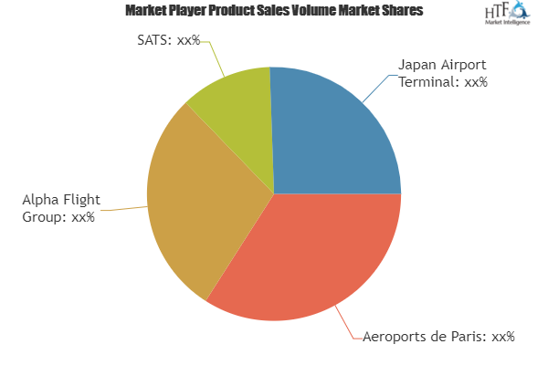 Hospitality Event Service Market to Witness Massive Growth by 2025| Aeroports de Paris, Alpha Flight, SATS 1