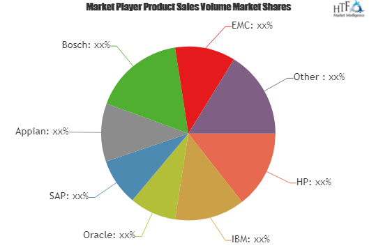 Workflow Management Systems Market to See Huge Growth by 2025  Newgen Software, OrangeScape Technologies, PaperSave 2