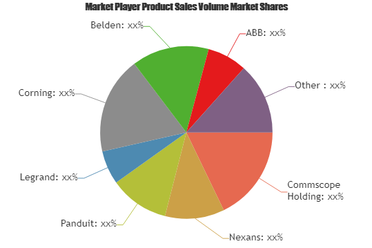 Structured Cabling: The Next Booming Market in the World| Nexans, Panduit, Legrand, Corning, Belden, ABB 2