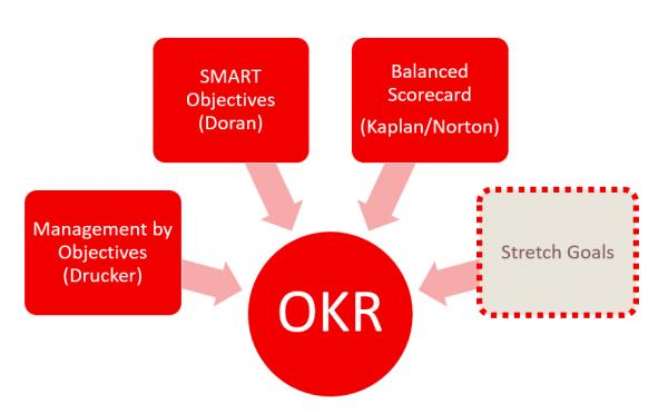 OKR Software Market: Comprehensive Study Explores Huge Growth In Future | dapulse, Aha Labs, SpiraLinks, Wrike, BetterWorks, Quantum Workplace 1