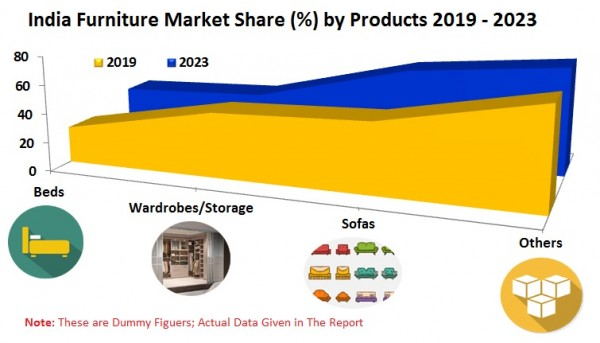 India Furniture Market By Industry Type (Organized, Un-Organized), Ordering Method (Online, Offline), Material Type, End Users (Residential/Home, Office, Hospitality), Products, By Company 3