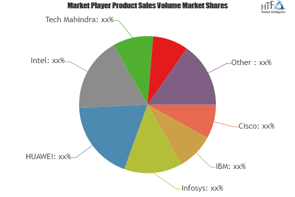 Smart Stadium Solution Market to Witness Huge Growth by 2025 | Cisco, IBM, Infosys, HUAWEI, Intel, Tech Mahindra 1