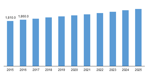 Endometriosis Market 2019 : Emerging Trends, Regional Demand, Menstrual Cycle, Risk Factors, Diagnosis & Prevention, Perceiving Growth, Business Strategies and Forecast till 2025 2
