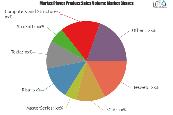Concrete Design Software Market to Witness Huge Growth by 2025 | Iesweb, SCIA, MasterSeries, Risa, Tekla 2