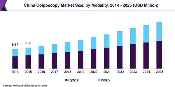 https://www.pressrelease.cc/wp-content/uploads/2019/05/china-colposcopy-market.png