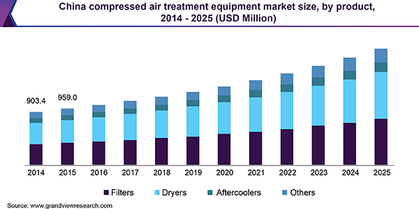 China compressed air treatment equipment market size, by product, 2014 - 2025 (USD Million)