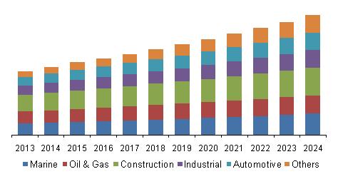 U.S. corrosion protective coatings market revenue, by application, 2013 - 2024 (USD Million)
