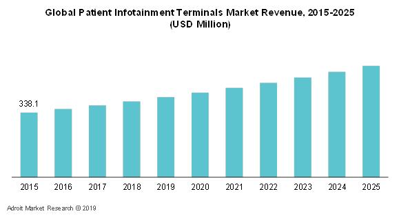 Patient Infotainment Terminals Market 2019-2025: Technology Trends, Regional Demand & Market Size Estimation, Consumption,  Key Companies Profile, Business Development Opportunitie and Global Forecast 2