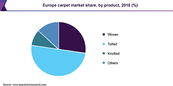 Europe carpet market share, by product, 2018 (%)