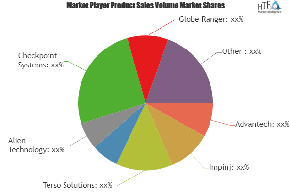 Intelligent RFID Platform Market – Major Technology Giants in Buzz Again | Advantech, Impinj, Terso Solutions, Checkpoint Systems 2