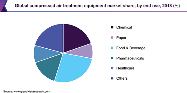 Global compressed air treatment equipment market share, by end use, 2018 (%)