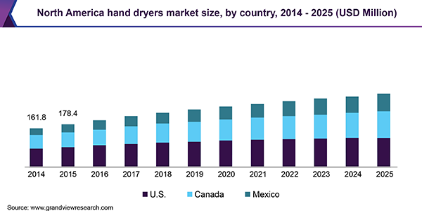 Hand Dryers Market Size, Share; Trends Report