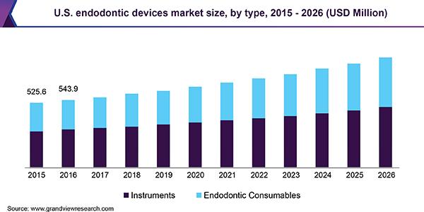 U.S. endodontic devices market size, by type, 2015 - 2026 (USD Million)