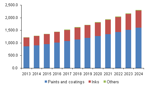 U.S.water based pigments market revenue, by application, 2013 - 2024 (USD Million)