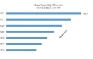 Spatial Light Modulator Market 2019 Global Leading Growth Drivers, Emerging Audience, Segments, Industry Size, Sales Revenue and Comprehensive Research Study Till 2022 5