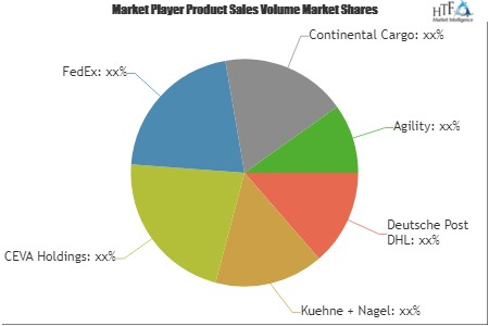 Why Health Care Logistics Market fastest growth segment should surprise us? | Deutsche Post DHL, Kuehne + Nagel, CEVA Holdings, FedEx, Continental Cargo & Agility 8