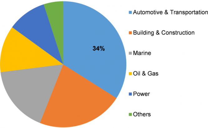 Welding Materials Market Size, Share, Future Scope, Opportunities with Growth and Top Players, Strategy Framework 2023 6