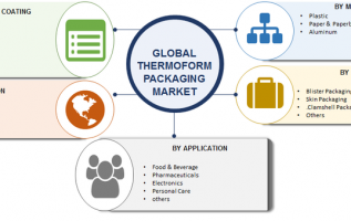 Thermoform Packaging Market 2019: Global Industry Size, Analysis, Trends, Development Strategy, Key  Vendors, Future Prospects and Regional Forecast by 2023 4