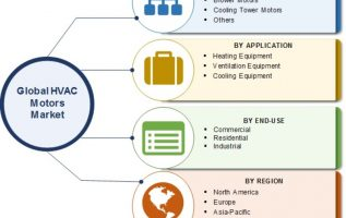 HVAC Motors Market 2019 Historical Analysis, Emerging Technologies, Industry Challenges, Growth Opportunities, Application, Share and Future Scope by Forecast to 2023 8