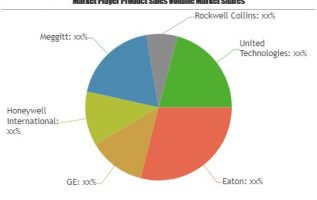 Commercial Aircraft Aftermarket Parts Market to Witness Massive Growth by 2025: Eaton, GE, Honeywell International, Meggitt 5