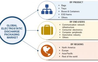 Electrostatic Discharge(ESD) Packaging Market 2019 Worldwide Analysis, Global Size, Share, Industry Trends, Development, Opportunities, Demand, Outlook, Sales And Regional Forecast To 2023 4