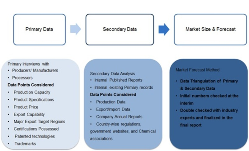 Chlor-Alkali Market in-Depth Research on Market Dynamics, Emerging Growth Factors, Investment Feasibility, Huge Growth till 2022 1