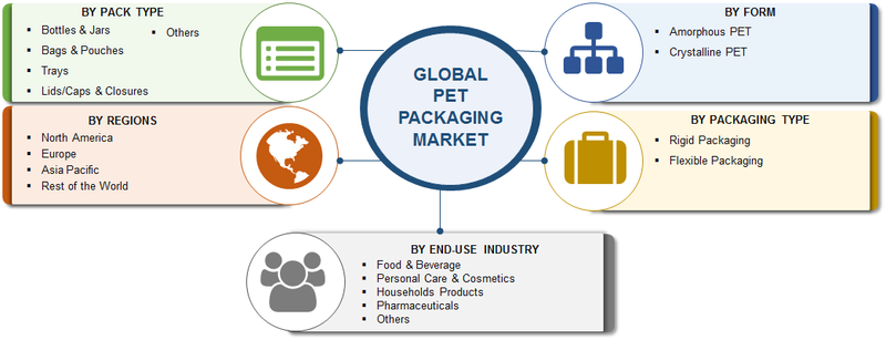 Polyethylene Terephthalate (PET) Packaging Market 2019 Global Size, Top Players, Outlook, Future Scope, Trends, Business Growth, Comprehensive Analysis, Segmentation And Regional Forecast To 2023 1