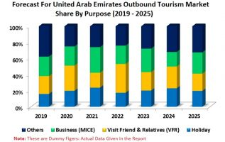 United Arab Emirates (UAE) Outbound Tourism Market, Tourist Numbers, Countries, Purpose of Visit (Holiday, Visit Friends & Relatives, Business, Others) 4