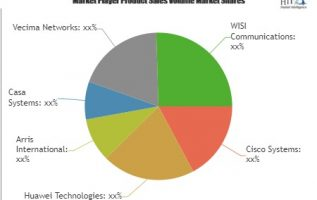 Modular Cable Modem Termination System Market to Witness Huge Growth Opportunity, Research Says| Cisco Systems, Huawei Technologies, Arris International, Casa Systems 3