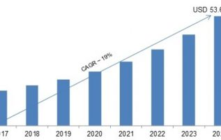 IoT Professional Services Market 2019 Share, Comprehensive Research Study, Emerging Technologies, Potential of Industry, Global Trends, Sales, Supply, Demand and Analysis by Forecast to 2024 4