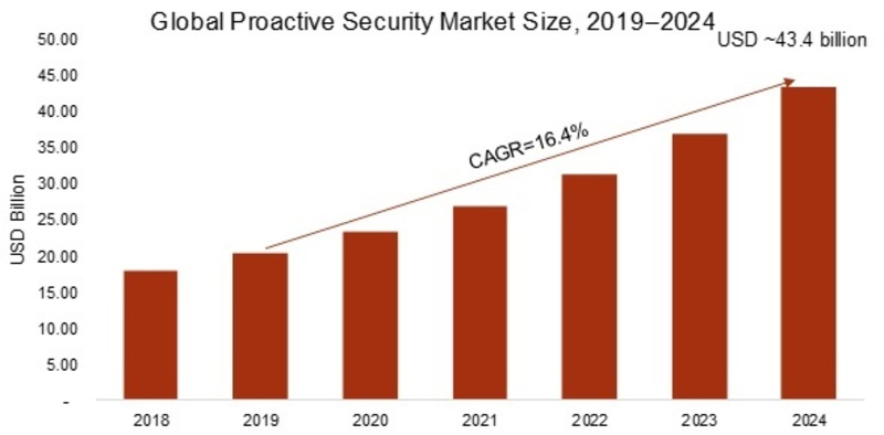 Proactive Security Market 2019 Analysis by Global Industry Revenue, Share, Size, Status, Growth Rate, Services and Solutions- Forecast to 2024 1
