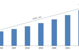 Wearable Technology Market 2019 Segmentation, Business Growth, Design Competition Strategies, Industry Trends, Opportunity Analysis, Gross Margin Study with Forecasts to 2023 2