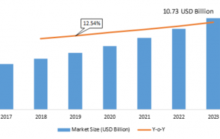 Microgrid Controller Market 2019 Emerging Factors, Segmentation, Sales Revenue, Competitive Landscape, Gross Margin, Industry Size, Future Trends by Forecast to 2023 4