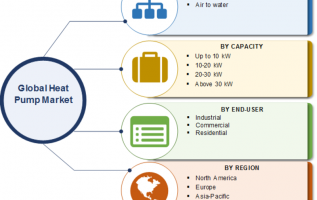 Heat Pump Market 2019 Worldwide Company Profile, Dynamics, Size Estimation, Share, Competitive Landscape, Emerging Technologies and Research Methodology till 2023 3