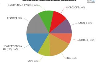 IT Operations Market Insights & Development Forecast during 2019 – 2029 // Top Corporations – EVOLVEN SOFTWARE, MICROSOFT, VMWARE, EXTRAHOP NETWORKS & PRELERT 3