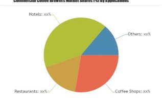 Commercial Coffee Brewers Market Huge Demand & Future Scope Including Top Players: BUNN, Bloomfield, Grindmaster-Cecilware, Hamilton Beach Brands 2