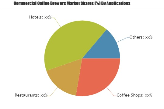 Commercial Coffee Brewers Market Huge Demand & Future Scope Including Top Players: BUNN, Bloomfield, Grindmaster-Cecilware, Hamilton Beach Brands 1