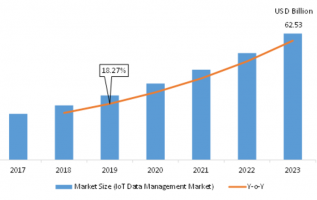 IoT Data Management Market 2019 Trends, Research, Analysis, Review, Real-time Info, Greater Growth Rate, Set for Massive Progress in the Nearby Future 2