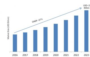Self-Learning Neuromorphic Chip Market Leading Growth Drivers, Emerging Audience Segmentation, Application, Technology, Segmentation, Opportunity & Forecast 2019 to 2023 4