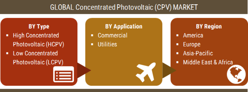 Concentrated Photovoltaic (CPV) Market Scenario, Worldwide Opportunities, Top Players, Regional Trends, Size, Share, Industry Segmentation and Forecast to 2023 1