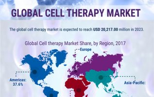 Cell Therapy Market- Recent Study Including Growth Factors, Regional Analysis and Forecast till 2023 by Top Key Players, by Type, by Product, Technique End User 3