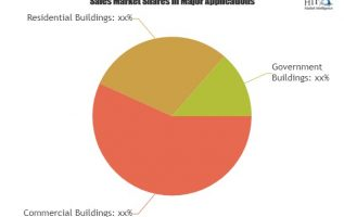 Intelligent Building Management Systems Market Expectation Surges With Rising Demand And Changing Trends|Siemens Building Technology, Honeywell Automation, Johnson Controls 4