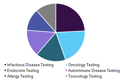 Canada immunoprotein diagnostic testing market, by application, 2016 (%)