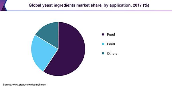 Global yeast ingredients market