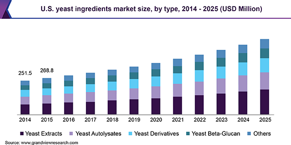 U.S. yeast ingredients market