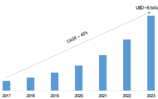 Intelligent Process Automation Market 2019-2023: Key Findings, Global Trends, Regional Study, Business Segments, Emerging Audience and Future Prospects 3