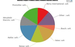 Automotive Alternator and Starter Motor Market to Witness Huge Growth Opportunities by 2019 to 2024 | Involved Top Key vendors: Bosch, Valeo, Denso, Mahle 1