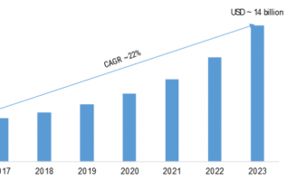 Mobile Application Development Platform (MADP) Market 2019-2023: Key Findings, Global Trends, Regional Study, Emerging Technologies and Future Prospects 4